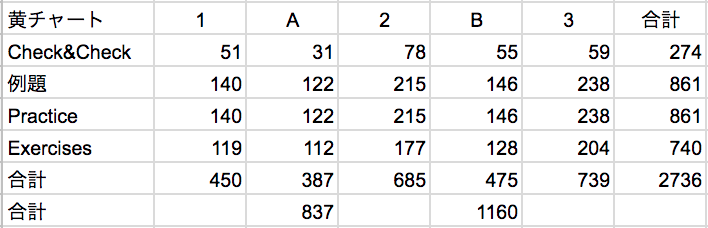 黄チャートの問題数