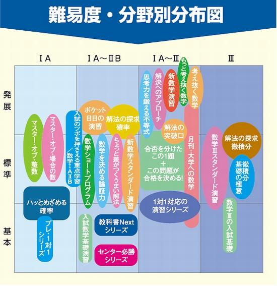 東京出版-難易度・分野別分布図