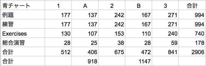 青チャートの問題数