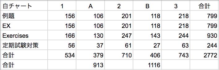 白チャートの問題数