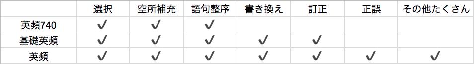 英頻3部作-問題タイプ表