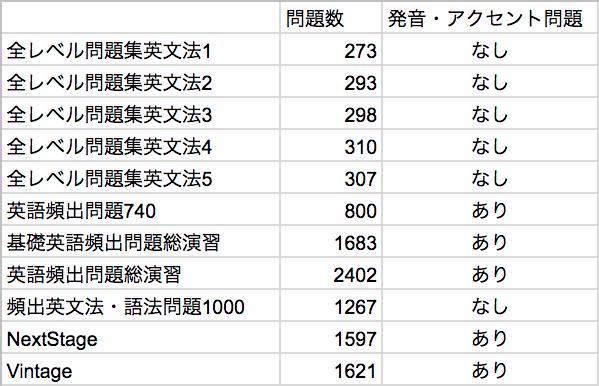 英文法問題集-問題数比較表