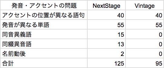 NextStage-Vintage-発音アクセント問題の比較表
