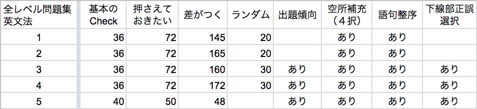 全レベル問題集英文法-特徴表