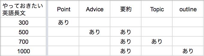 やっておきたい英語長文の特徴一覧表