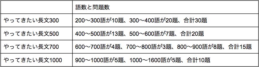 やっておきたい英語長文の語数と問題数