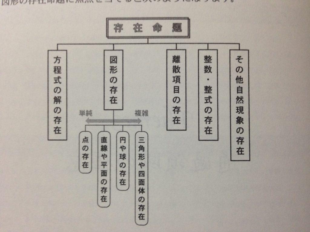 入試数学の掌握2-存在命題の分類表