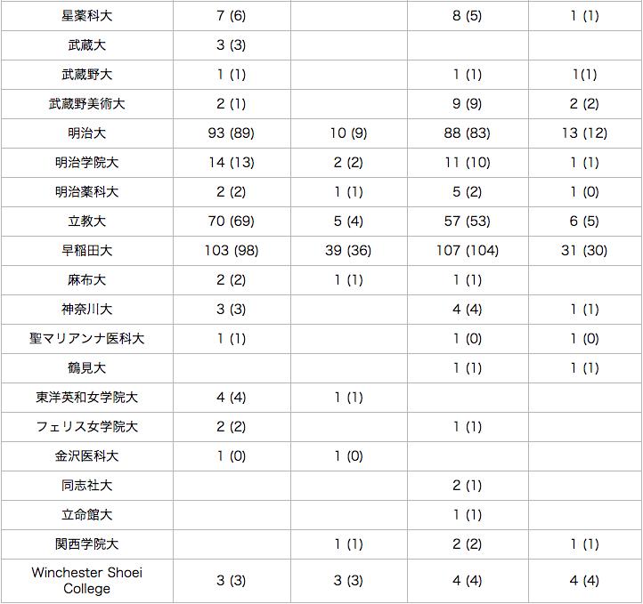 頌栄女子の進学実績2017-2018-6