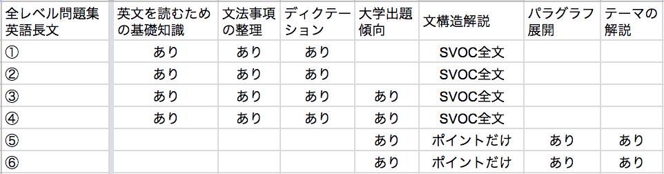 全レベル問題集英語長文の特徴