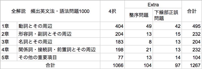 頻出英文法・語法問題1000-問題数