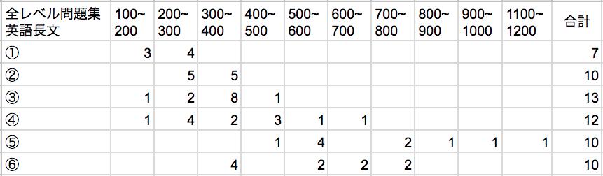 全レベル問題集英語長文の語数と問題数
