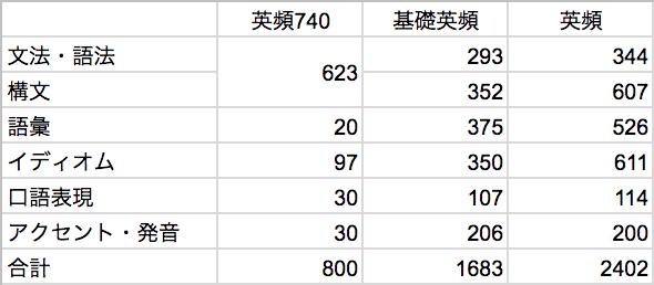 英頻3部作-問題数比較表