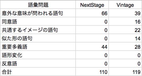NextStage-Vintage-語彙問題の比較表