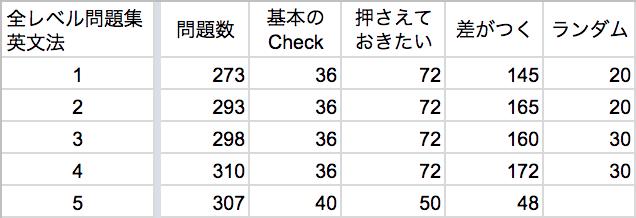 全レベル問題集英文法-問題数表