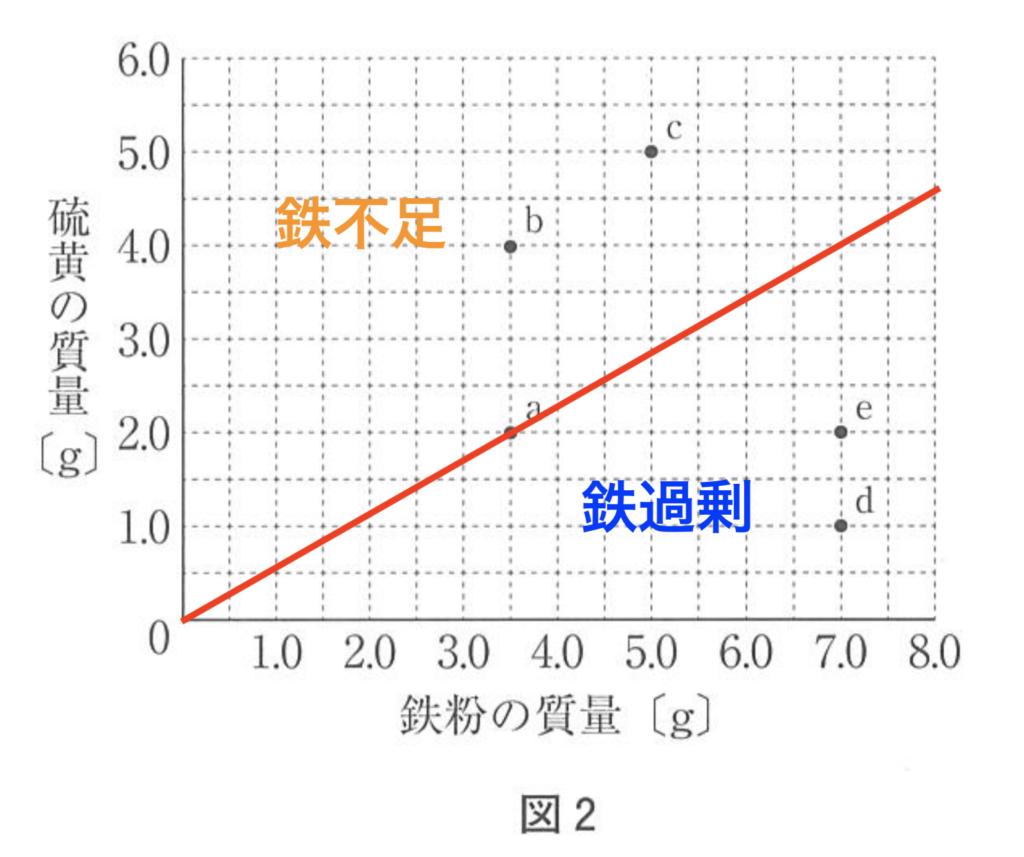 2019年神奈川県公立高校入試、理科問6(エ)の解説