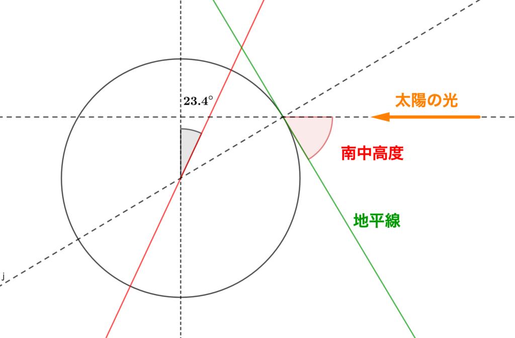 2019年神奈川県公立高校入試、理科問8(エ)の解説1