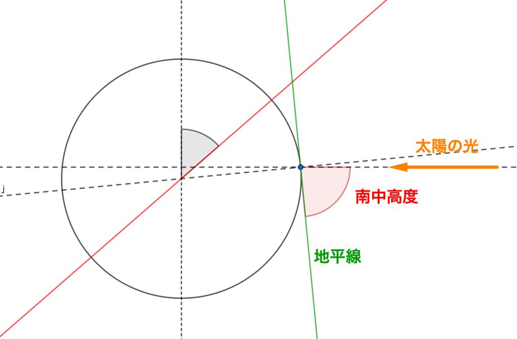 2019年神奈川県公立高校入試、理科問8(エ)の解説3