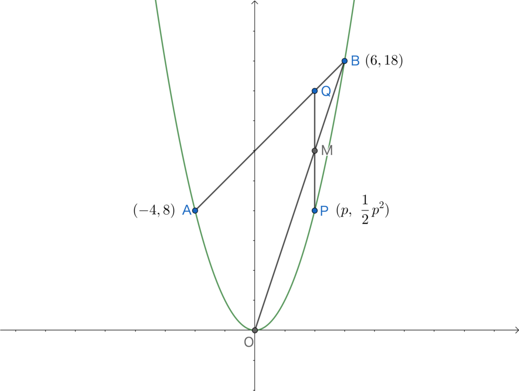 2019年東京都立高校入試、数学第3問問2の②の解説1