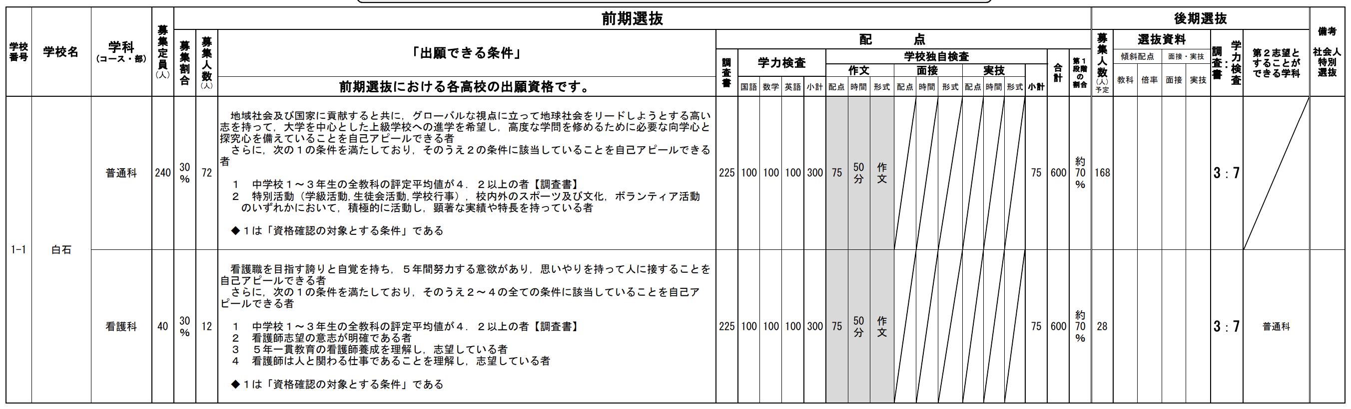 宮城県公立高校入試制度1