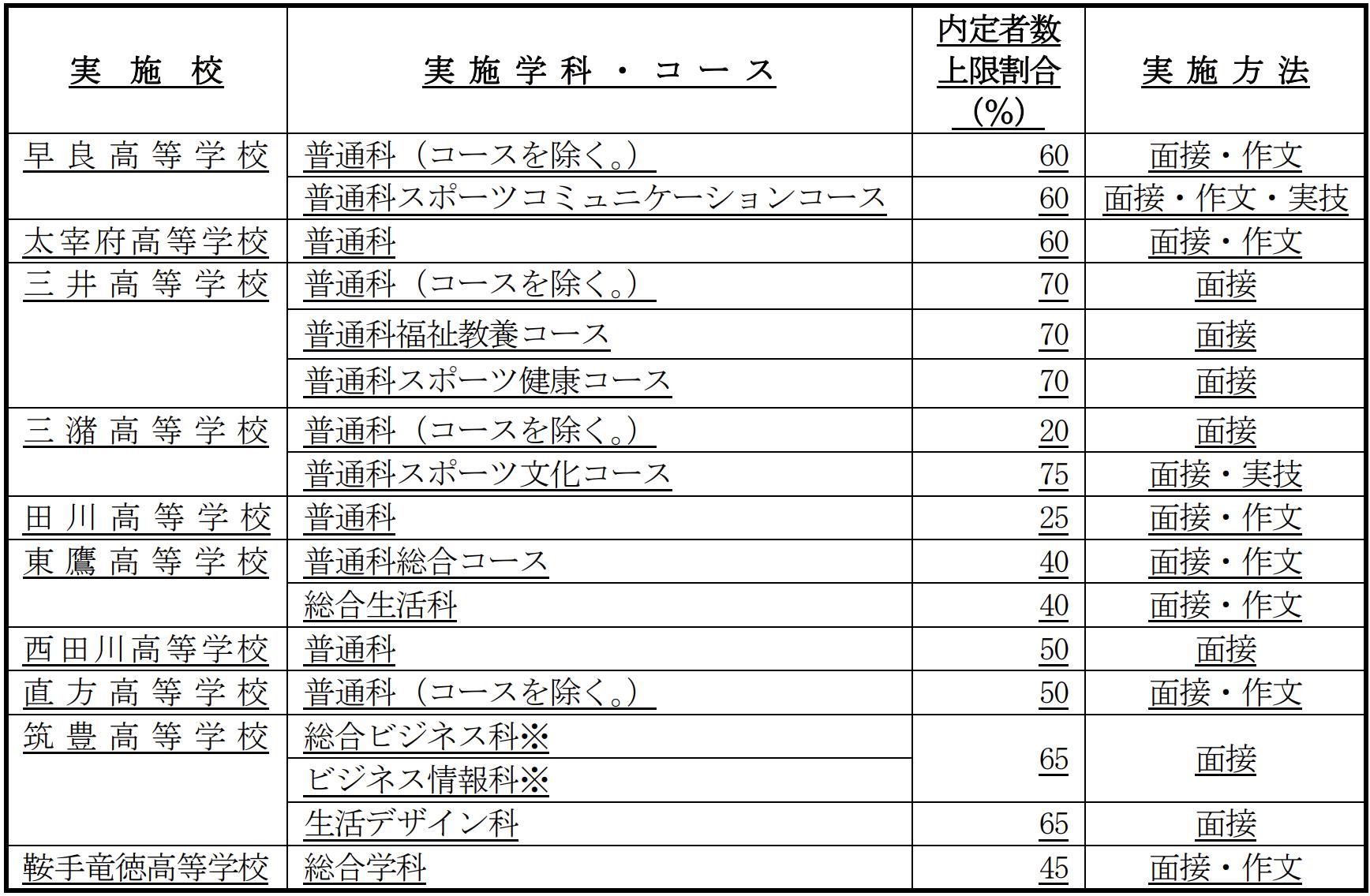 福岡県公立高校入試、特色化選抜を実施している高校