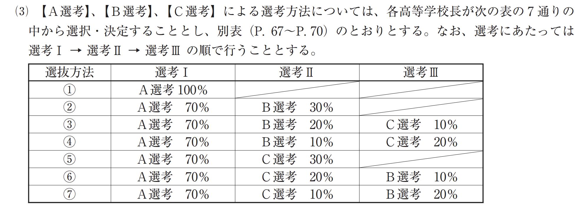 岩手県公立高校入試制度4