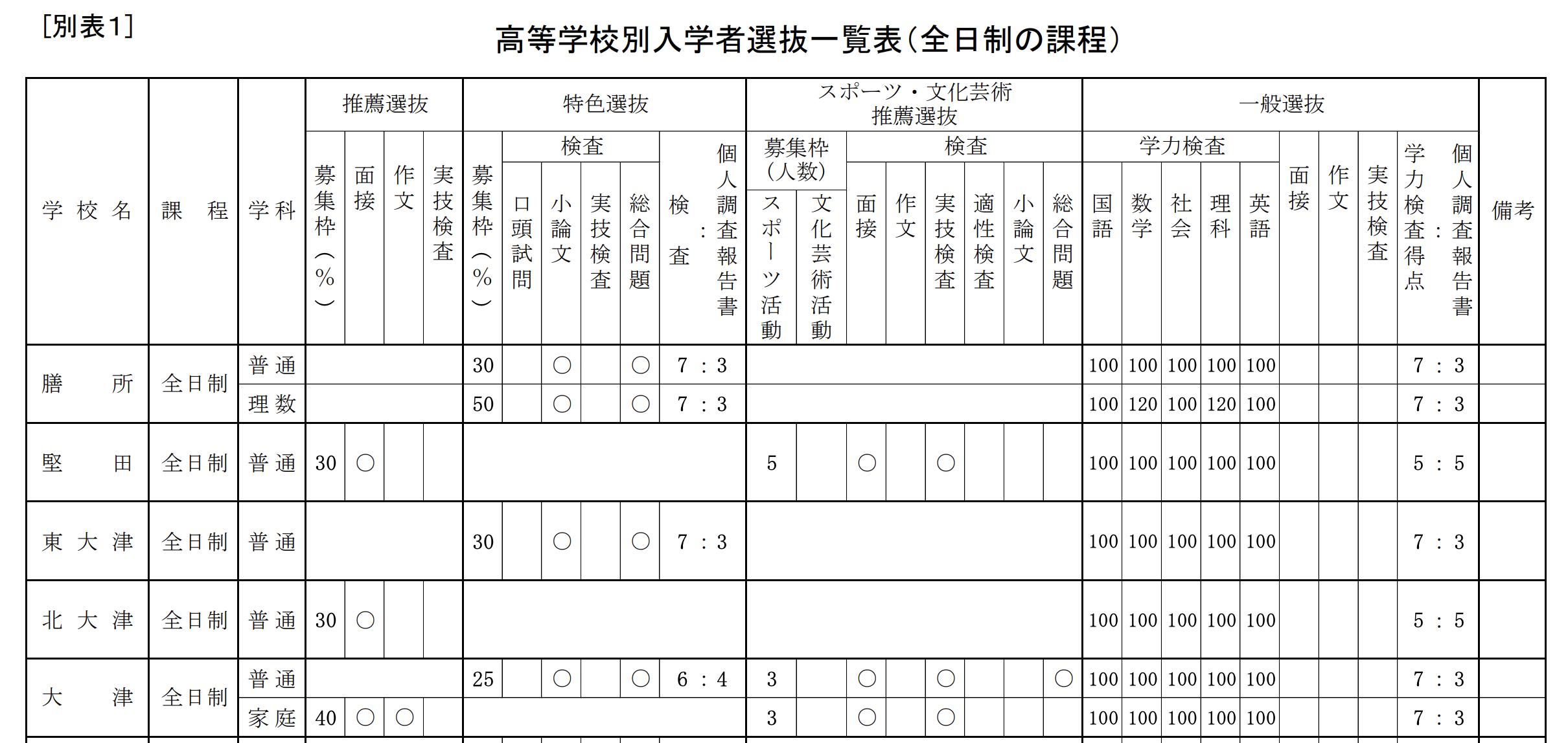 滋賀県公立高校入試制度1