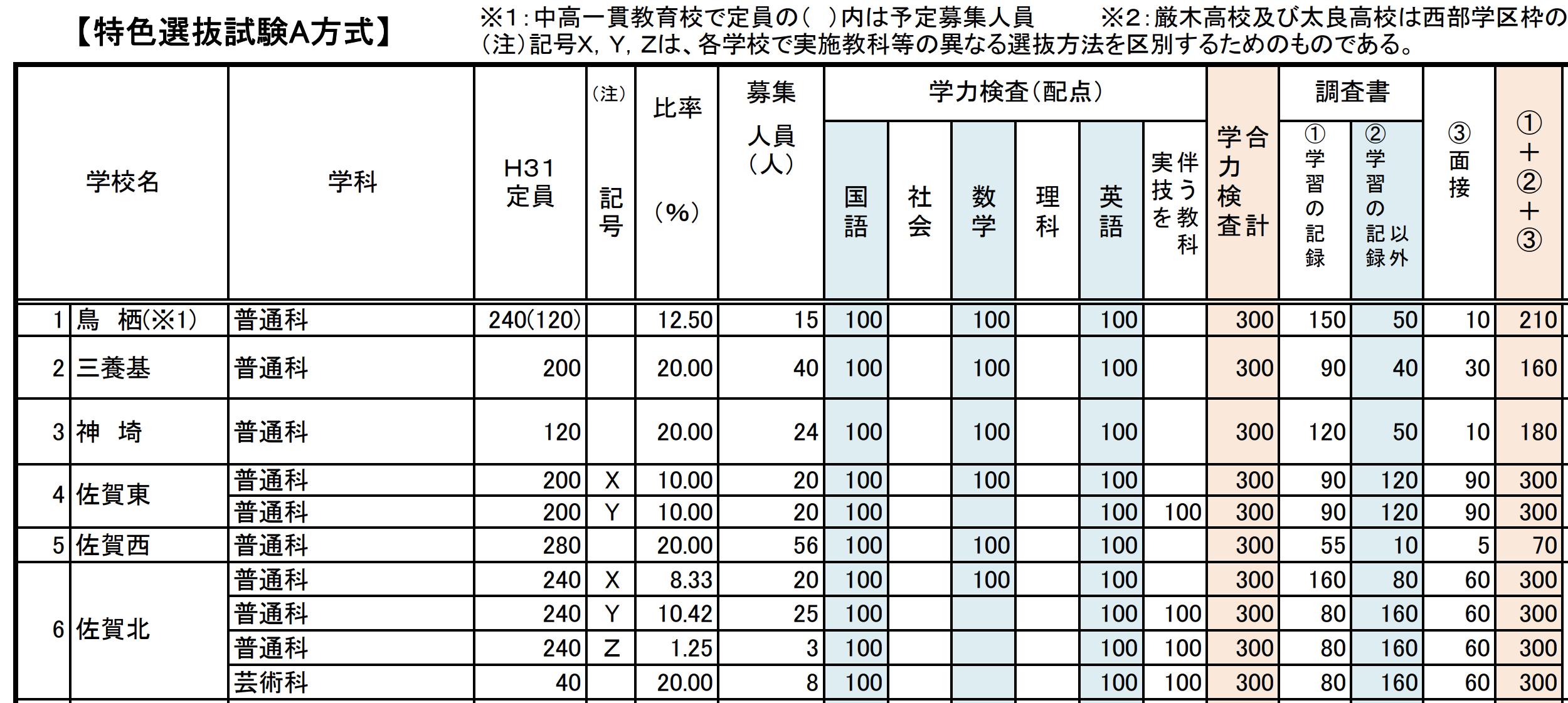 佐賀県公立高校入試制度1