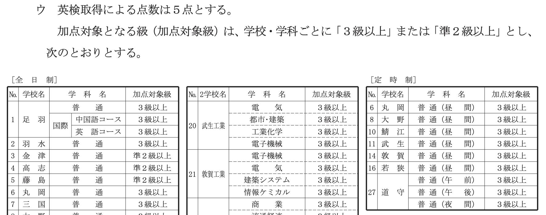 福井県公立高校入試制度2