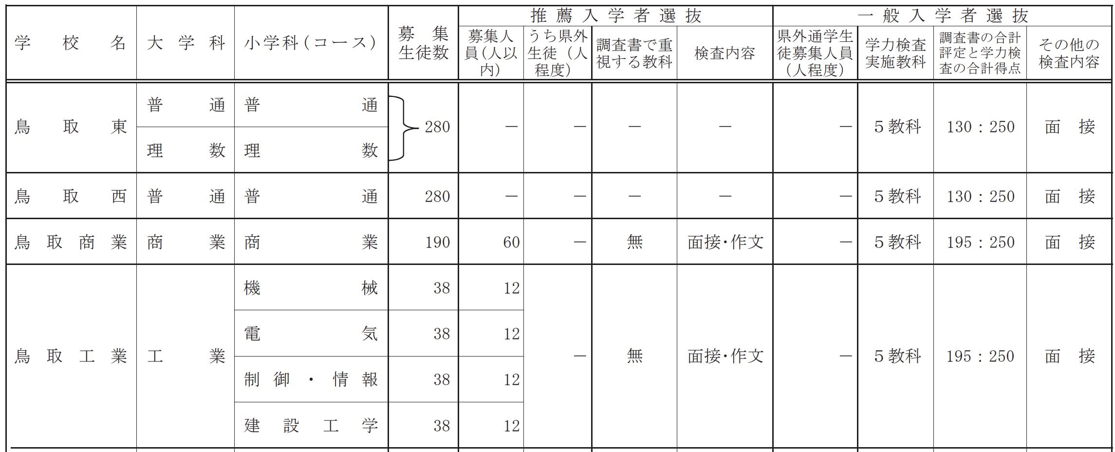 鳥取県公立高校入試制度3
