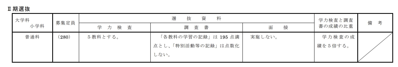 福島県公立高校入試制度5
