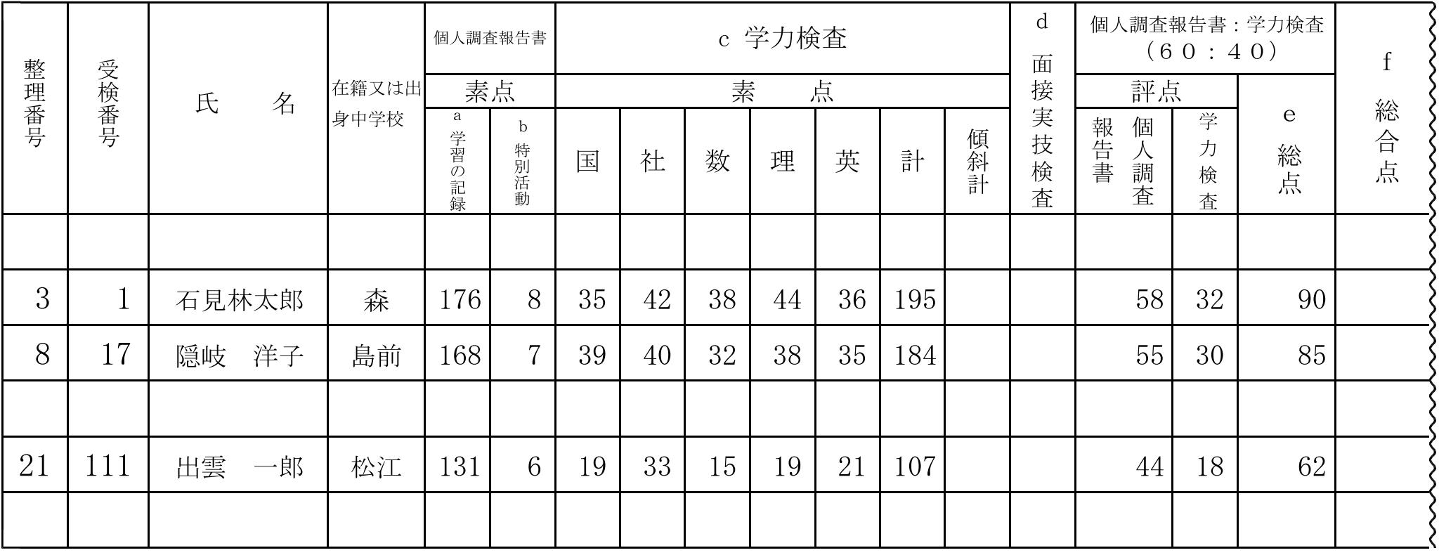 島根県公立高校入試制度2