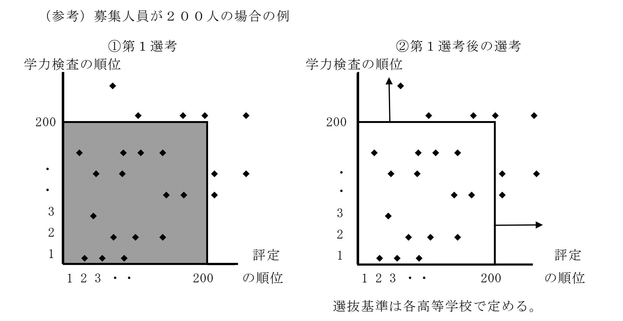 熊本県の公立高校入試制度1