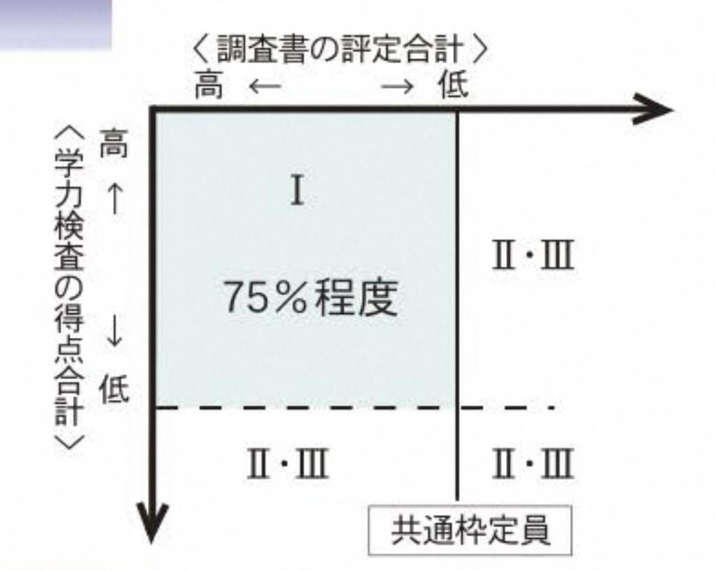 静岡県公立高校入試制度1