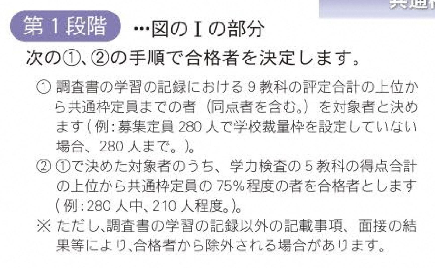 静岡県公立高校入試制度3