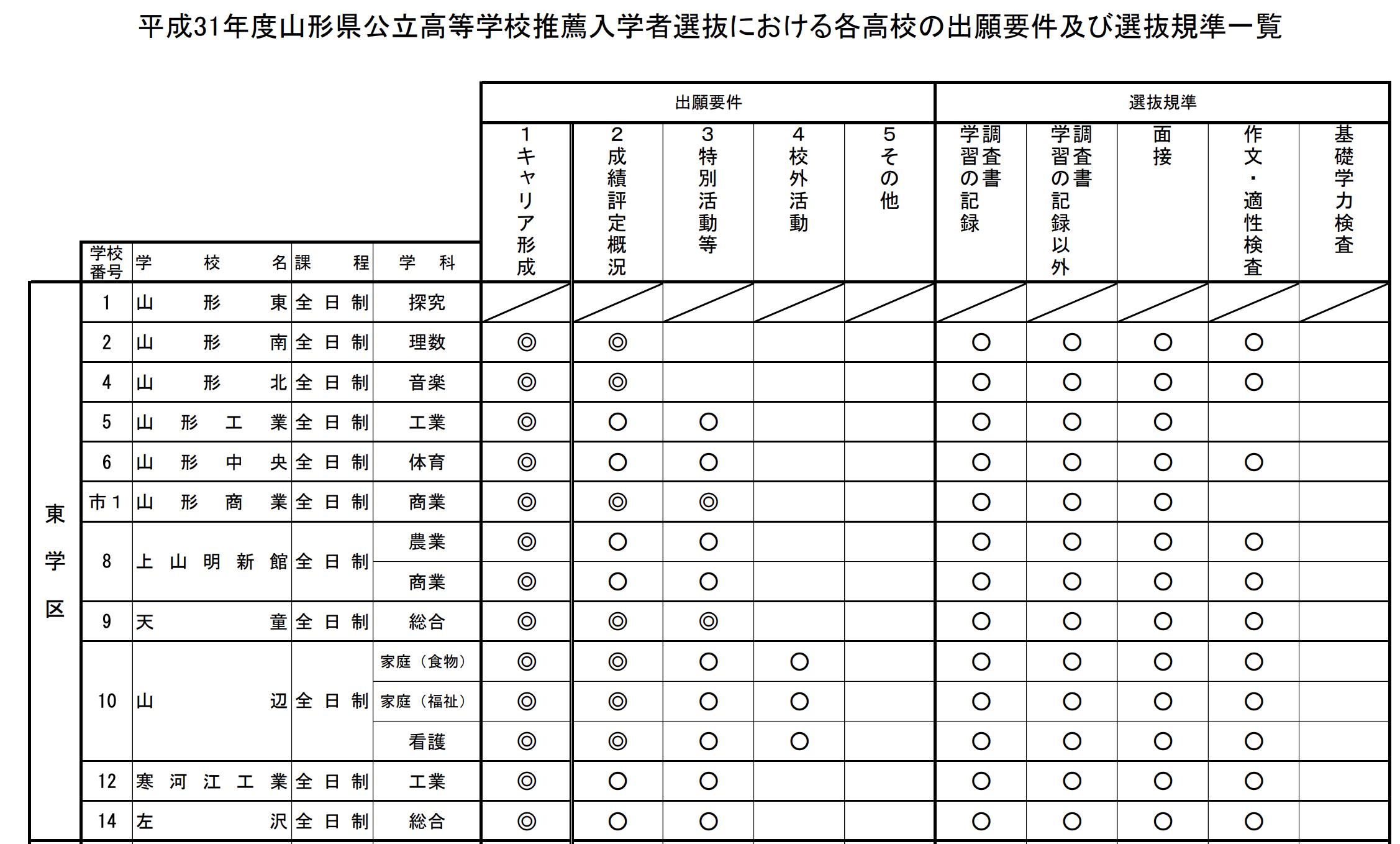 山形県公立高校入試選抜1