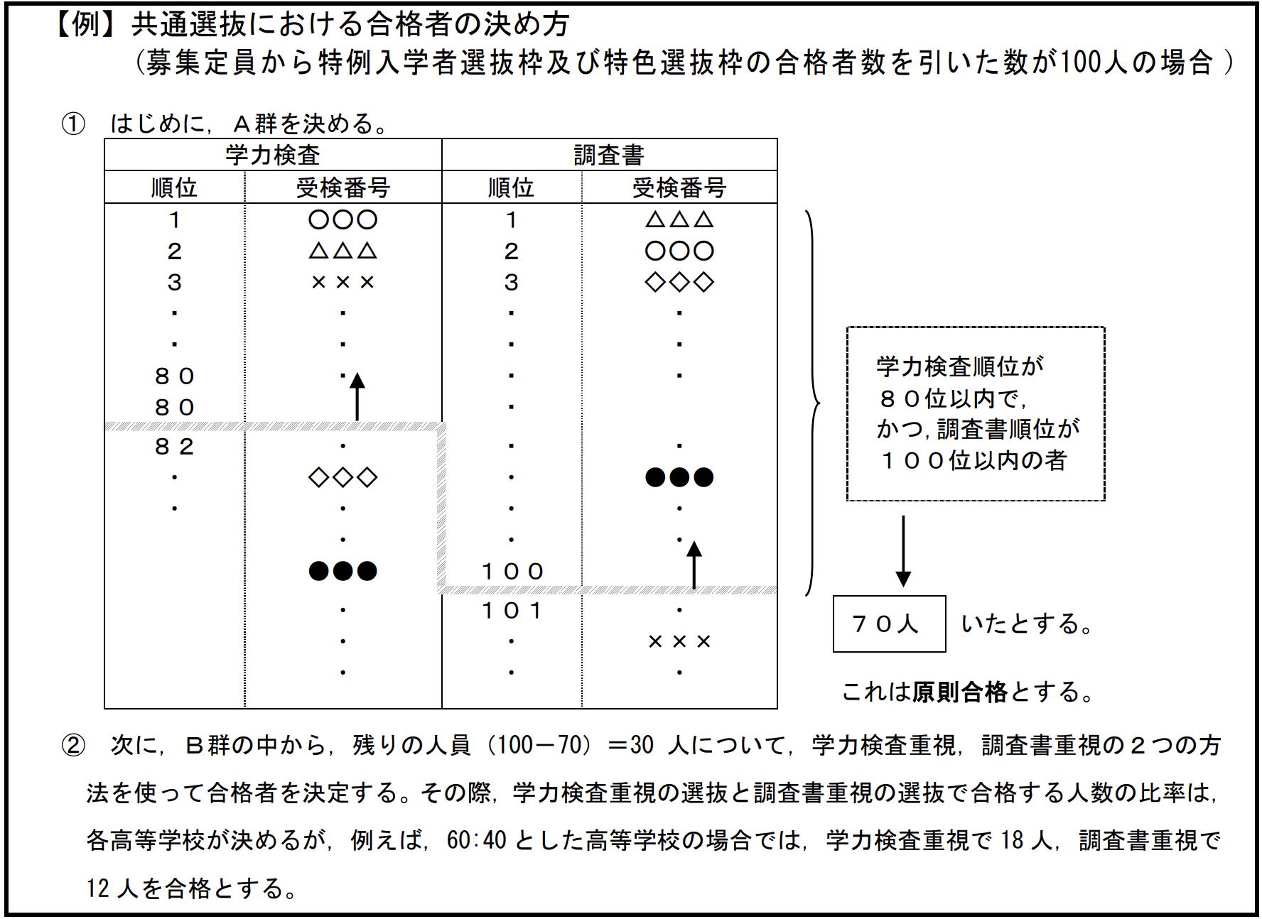 千葉県公立高校入試、共通選抜の選抜方法1