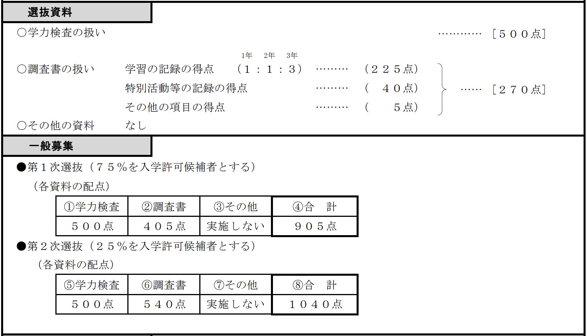 埼玉県立朝霞高等学校の選抜方法1