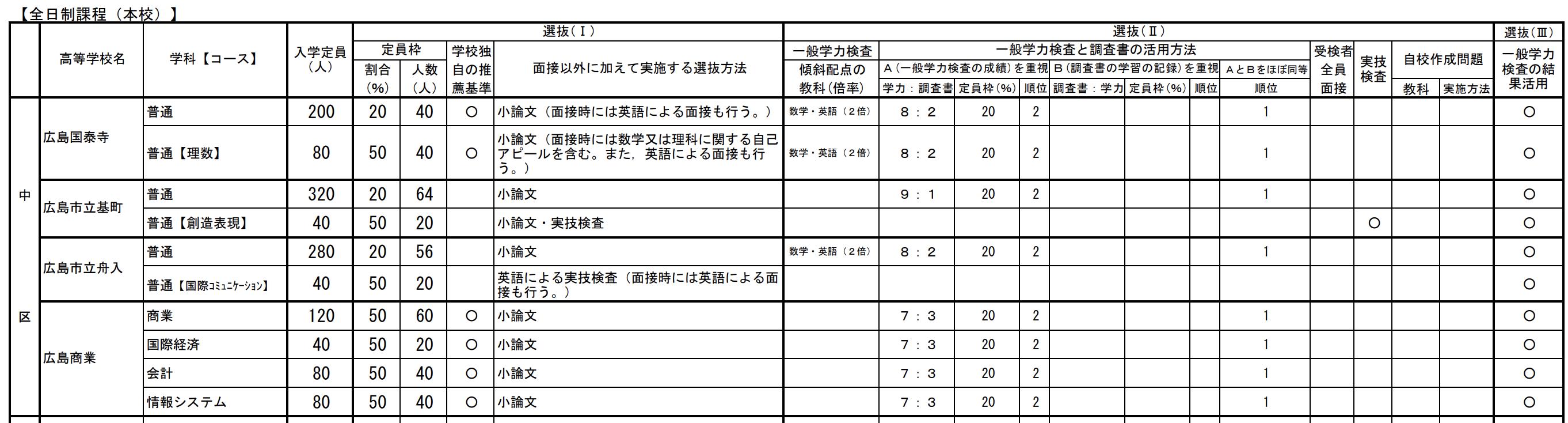 広島県公立高校入試制度4