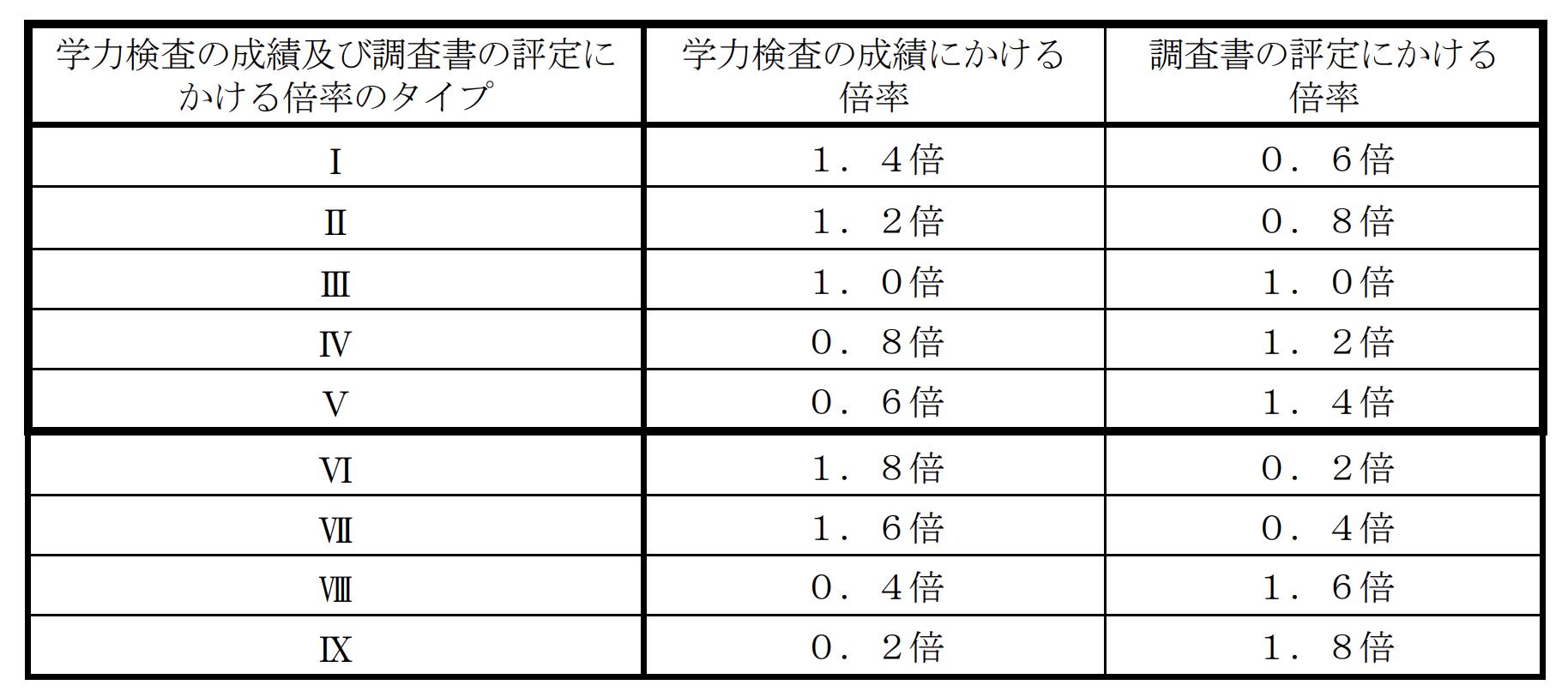 大阪府公立高校入試制度2