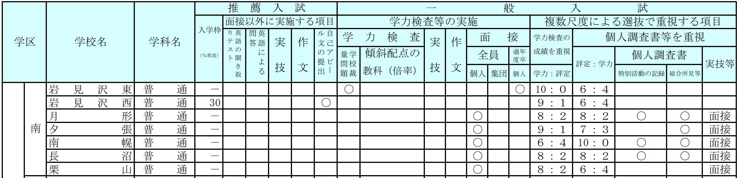 北海道公立高校入試制度5