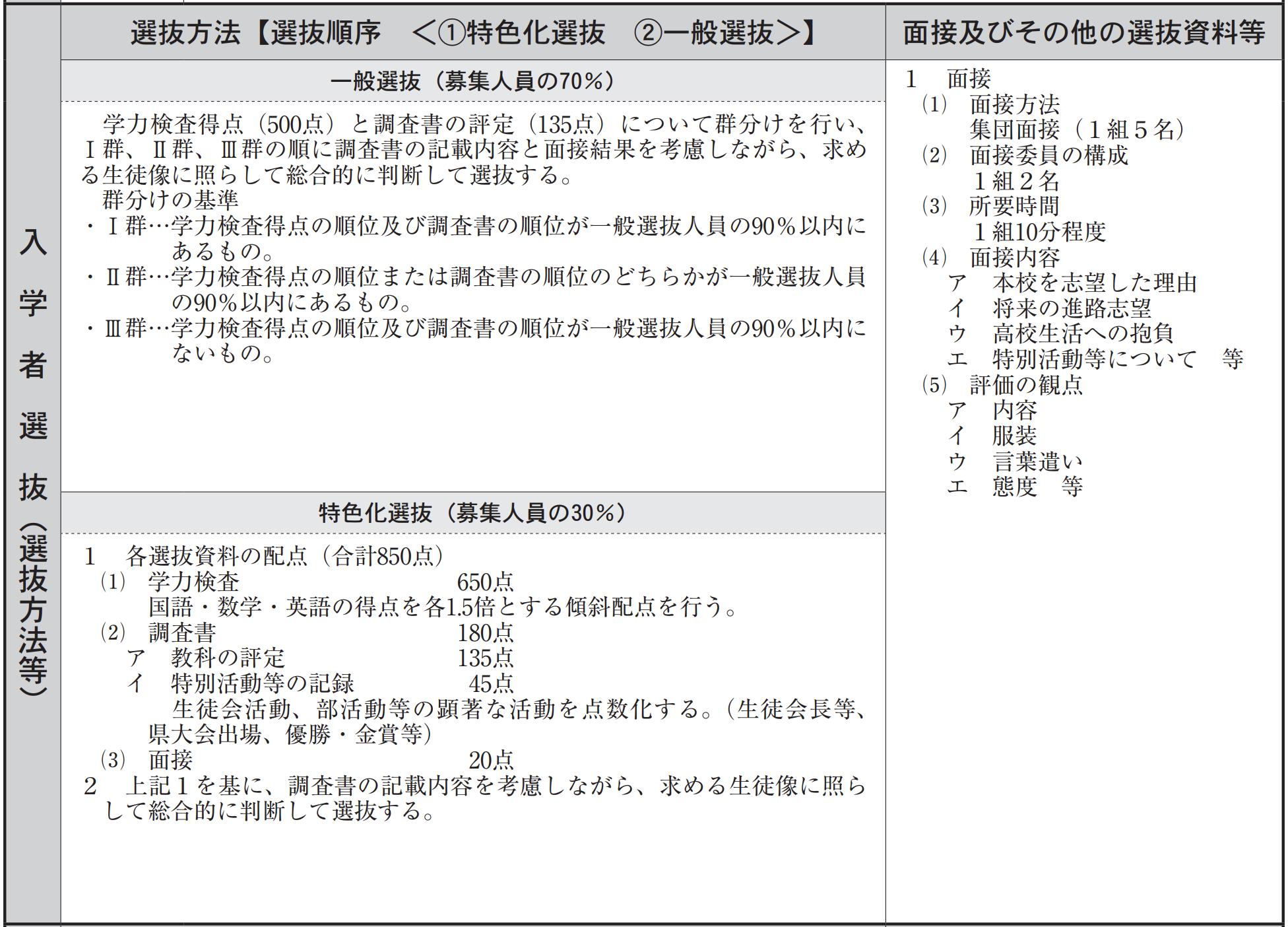 青森県公立高校入試制度1