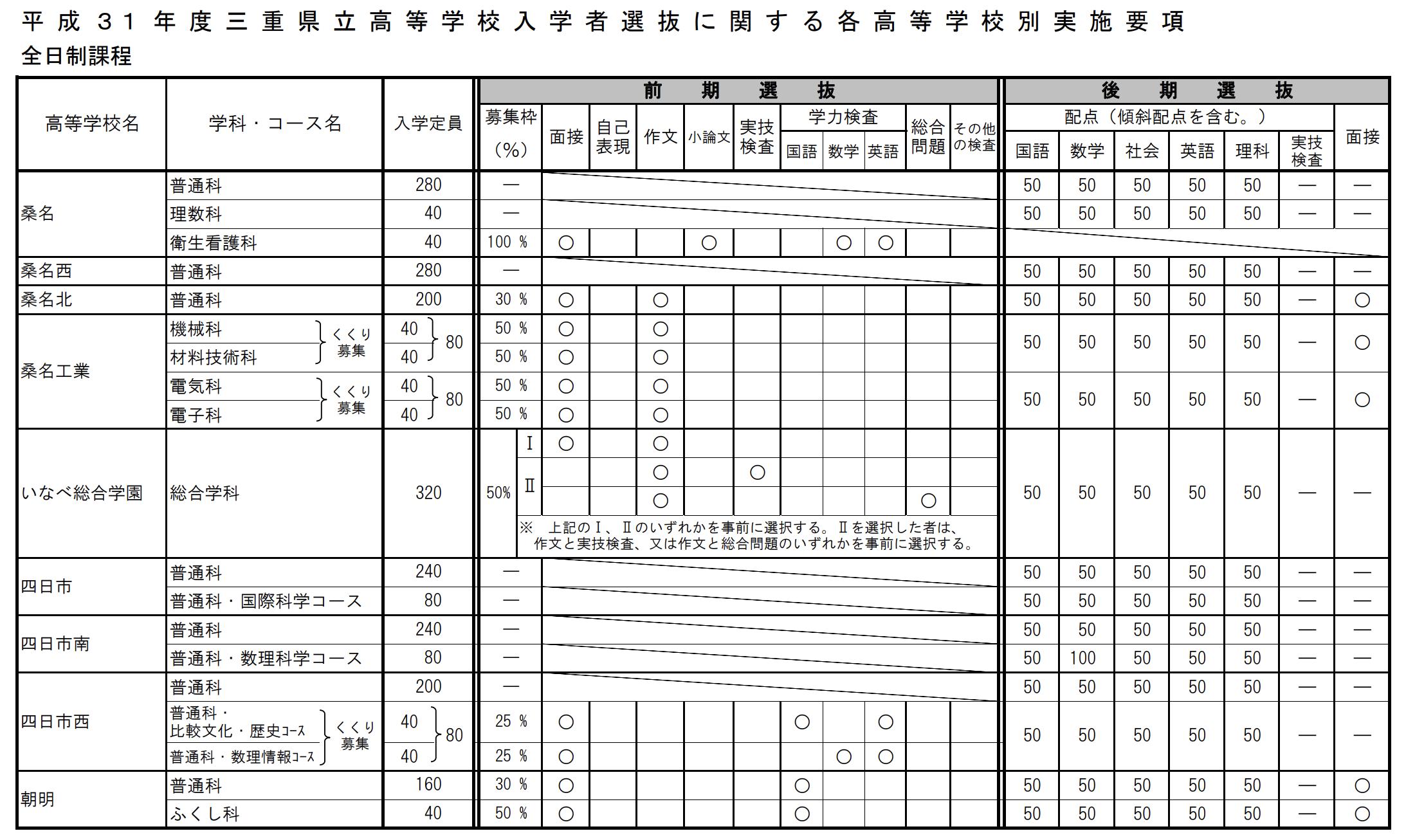 三重県公立高校入試制度1