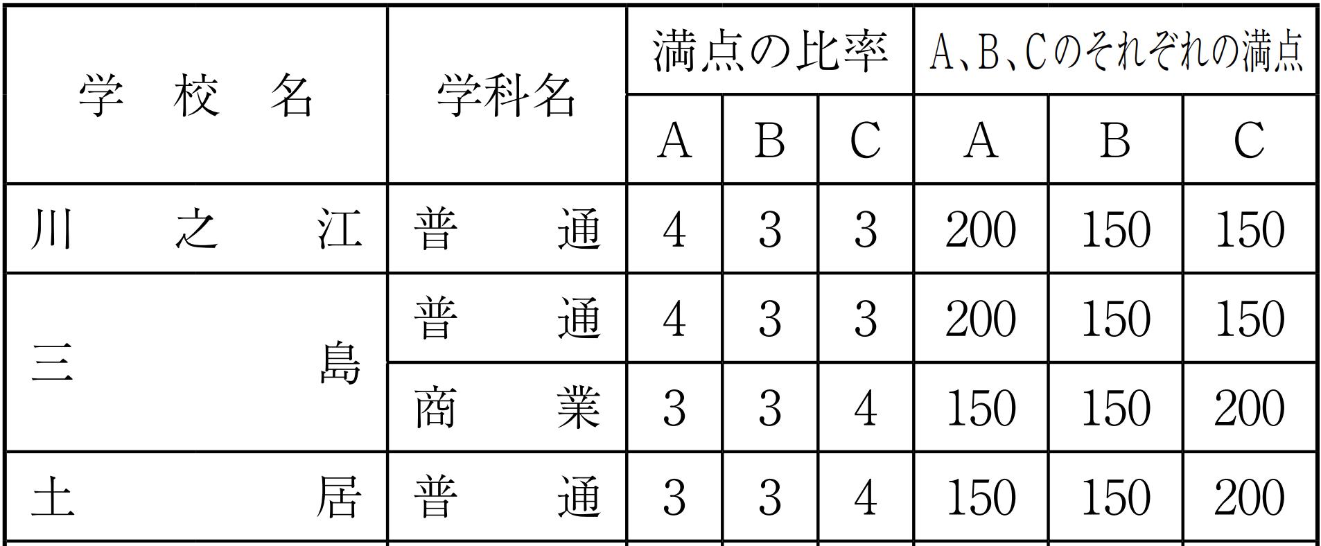 愛媛県公立高校入試制度4