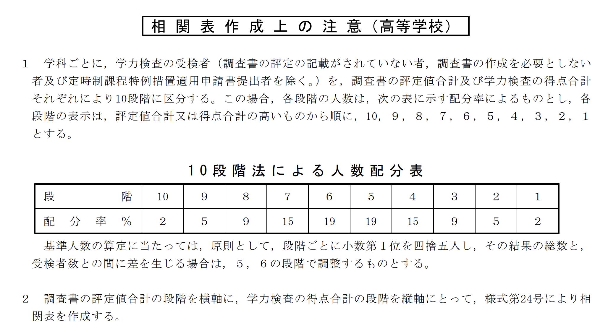 徳島県公立高校入試制度2
