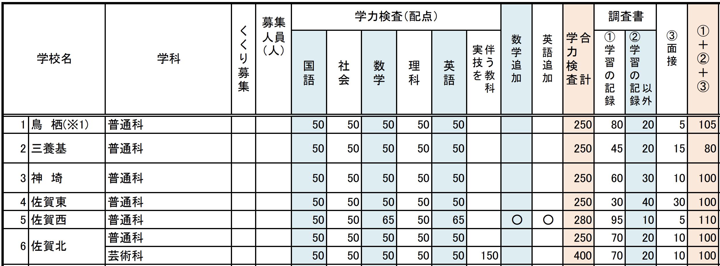 佐賀県公立高校入試制度2