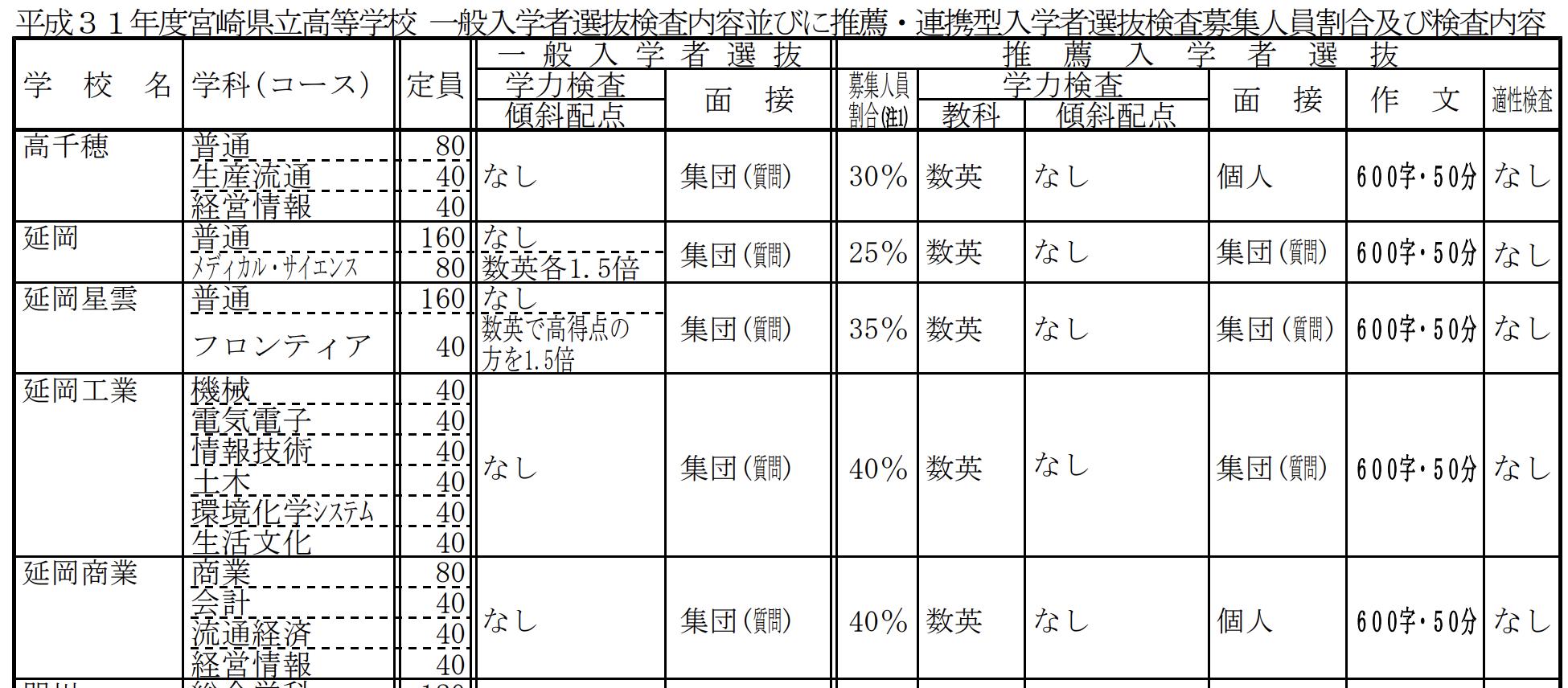 宮崎県公立高校入試、推薦の定員