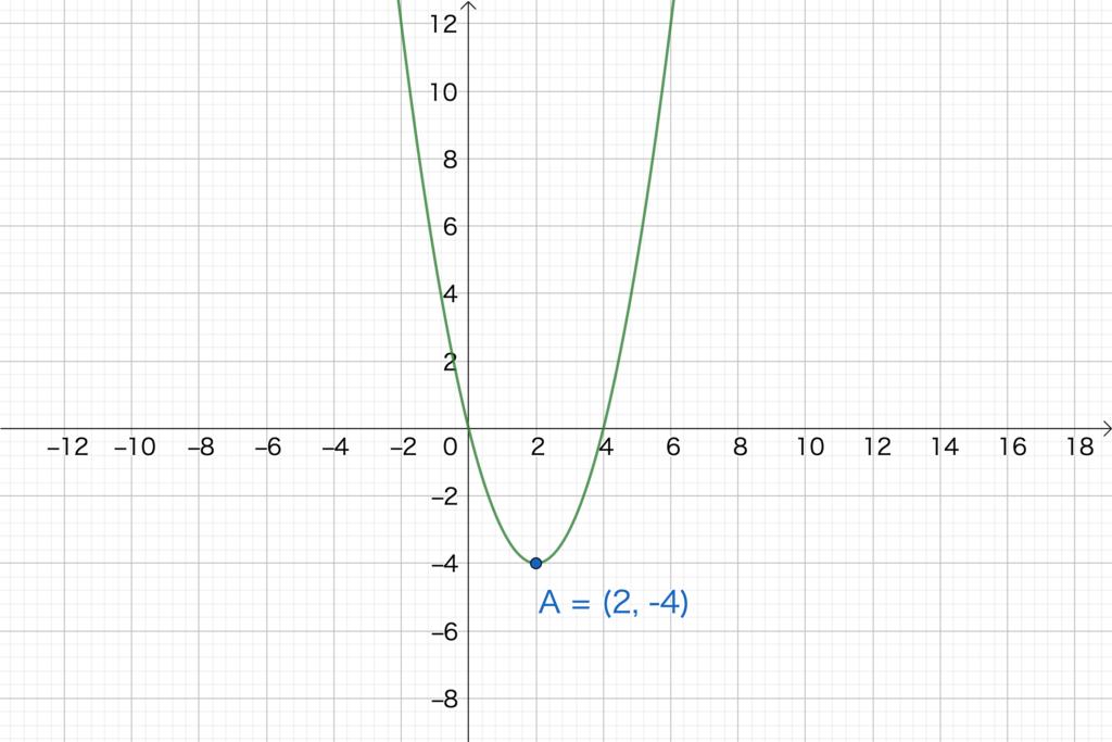 2.4. 2次関数のグラフNo1(2)