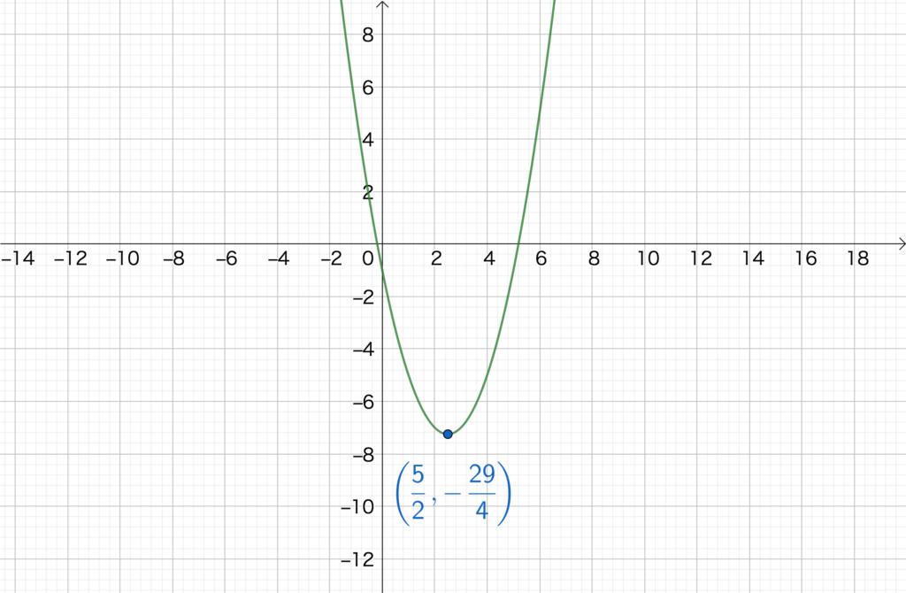 2.4. 2次関数のグラフNo2(3)