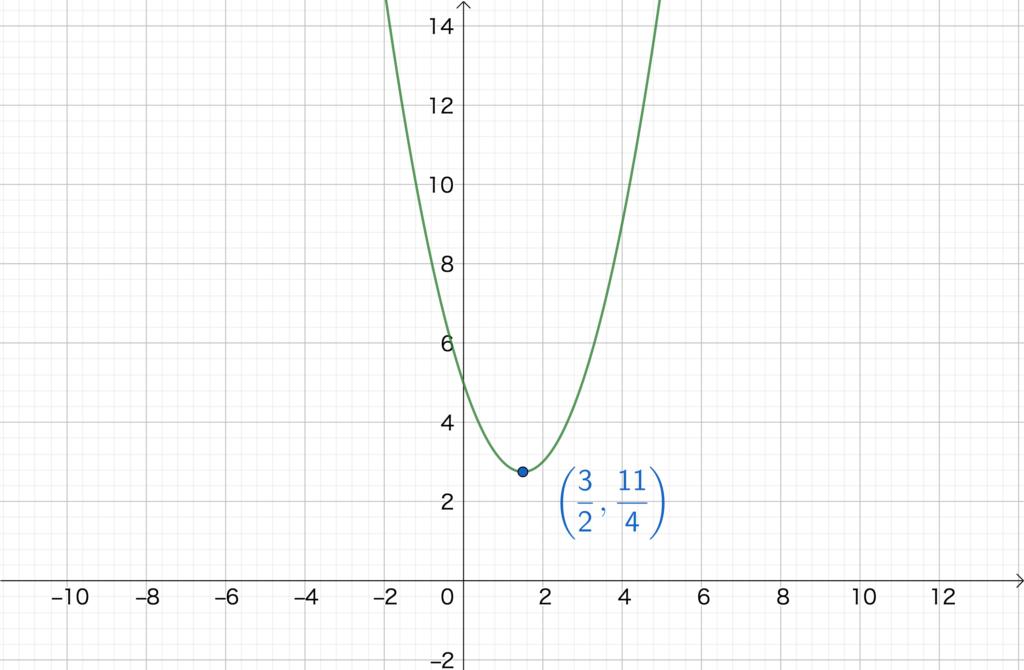 2.4. 2次関数のグラフNo1(3)