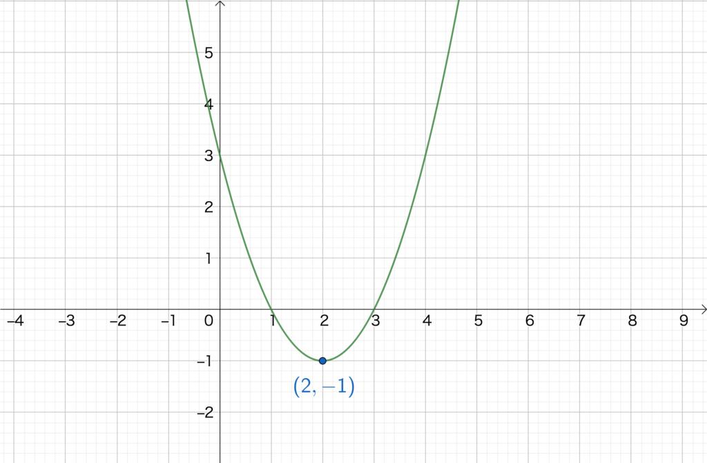 2.4. 2次関数のグラフNo2(1)